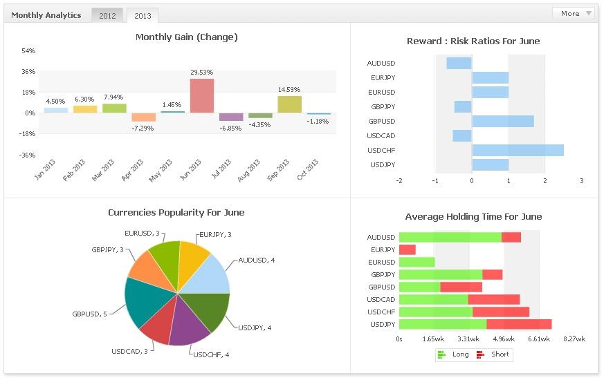 myfxbook-monthly-analytics
